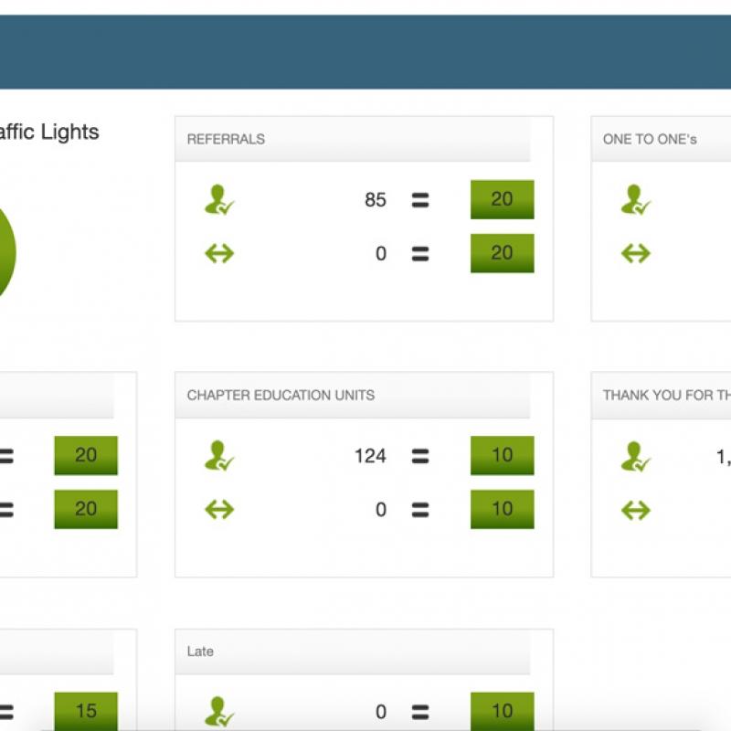 Hướng dẫn lên KPI XANH đơn giản - Sử dụng công cụ Reporting2you